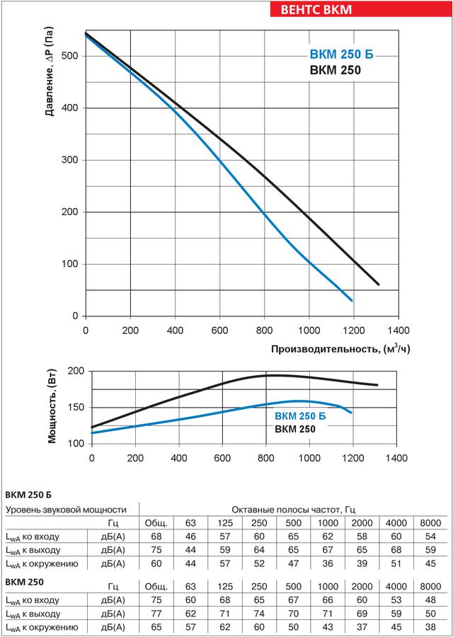 Аэродинамические характеристики круглого канального вентилятора ВЕНТС ВКМ 250