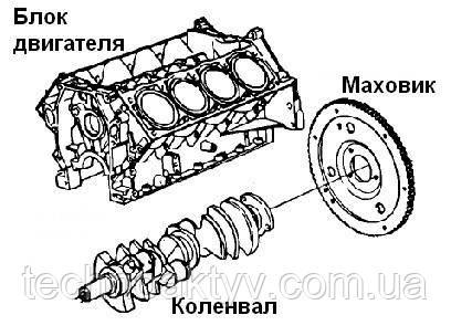 Маховик - это специальное дискообразное механическое приспособление, крепящееся болтами к заднему концу коленчатого вала и служащее главным образом для создания инерции вращения коленчатого вала и трансмиссии (см. абзац ниже). Вокруг внешнего периметра маховика, представляющего собой зубчатые шестерни, привод стартера входит в зацепление с данным зубчатым венцом маховика, поворачивая маховик, который вращает коленчатый вал, тем самым приводя в движение сам двигатель.   Зачем нужен маховик? Маховик довольно тяжелый по своей массе - это сделано для того, чтобы при вращении он не давал поршням двигателя остаться в мертвой точке, как бы подталкивая их своим вращением вкупе со своей массой - одним словом, маховик нужен для создания инерции.