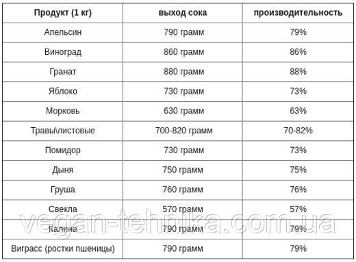 Таблица производительности шнековой соковыжималки Slowstar SW-2000