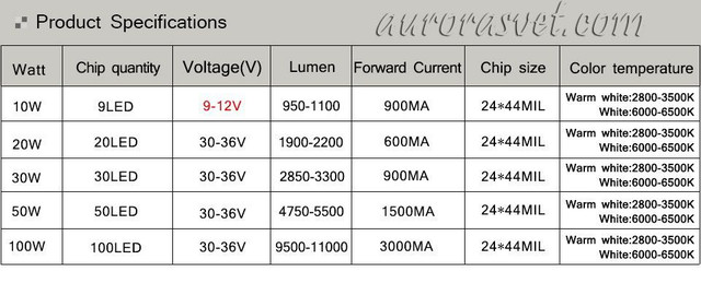 светодиод 10 ватт характеристики