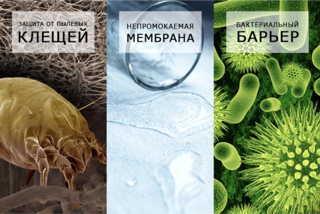 Наматрасники защищают от пылевых клещей, непромакаемая мембрана, бактериальный барьер