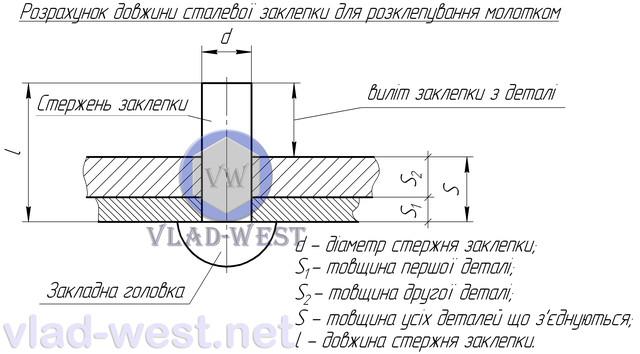 Рассчет длины заклепки стальной под молоток. DIN 660 или ГОСТ 10299. Как рассчитать длину заклепки стальной под молоток?