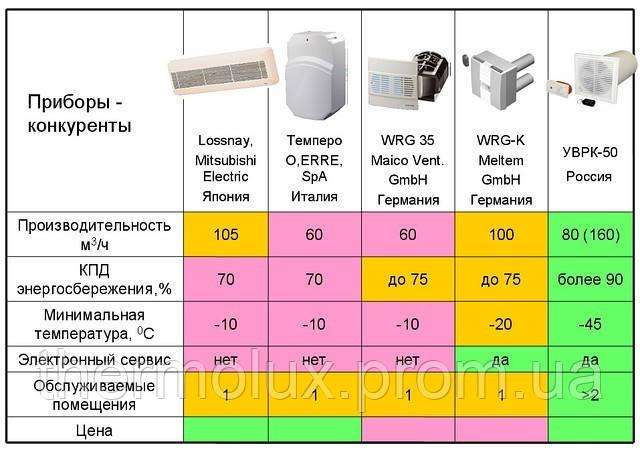 Приточно-вытяжная вентиляция System Air , Mitsubishi в доме и офисе. Обзор.