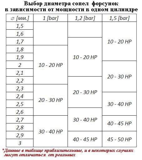 Таблица калибровки форсунок Barracuda