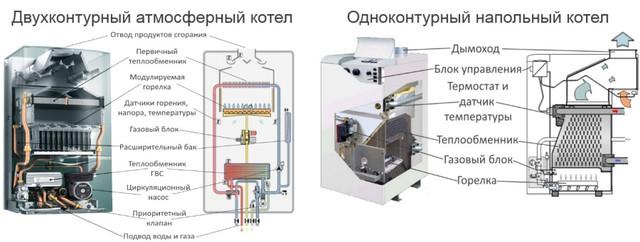Типы газовых котлов: атмосферный и напольный котлы