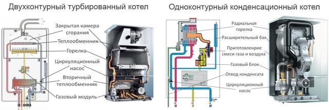 Турбированные, атмосферное или конденсационное газовые котлы