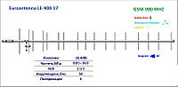 GSM антенна 900МГц Euroantenna LE- 900-17