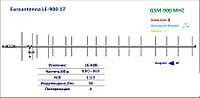 GSM антенна 900МГц LE- 900-17