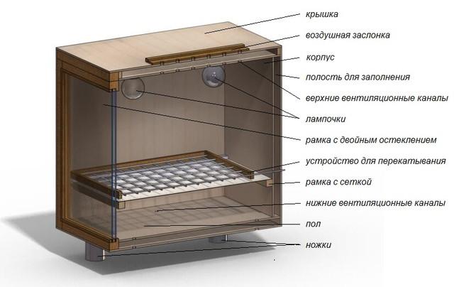 Устройство и обогрев инкубатора