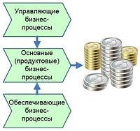 Графические модели бизнес-процессов и процедур «Финансовые процессы, финансовый менеджмент» (7 моделей) (Технологии управления и развития)