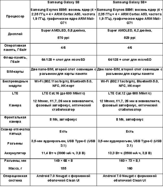 характеристики Samsung S8, S8 Plus, обзор, сравнение