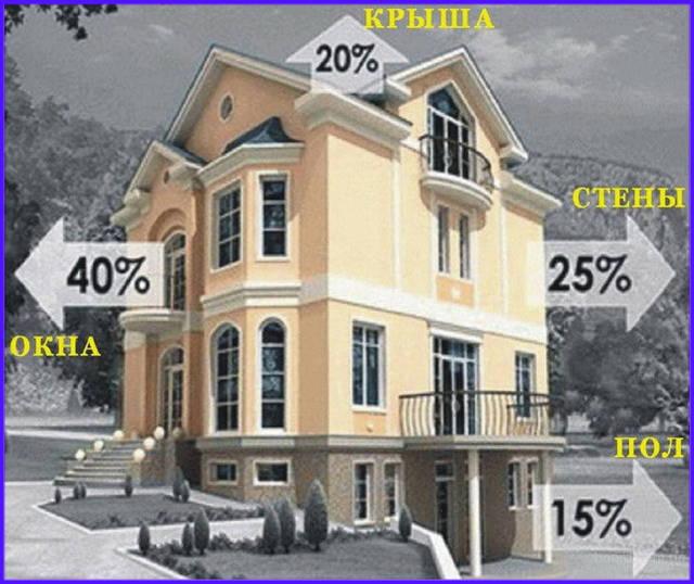 Через окна теряется около 20-40% тепла. Тепловой поток проходит сквозь окно вследствие разницы температур снаружи и внутри помещения.