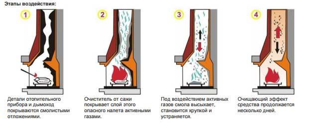 Как почистить дымоход?
