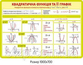 Квадратична функція та її график - 4067