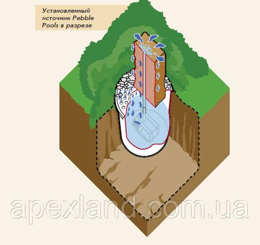 схема работы вкапываемого фонтана