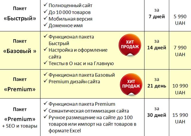 Быстрая разработка сайтов в Днепре, Харькове, Киеве, Одессе