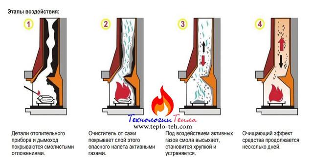 Химическая чистка котла: этапы воздействия катализатора сгорания сажи