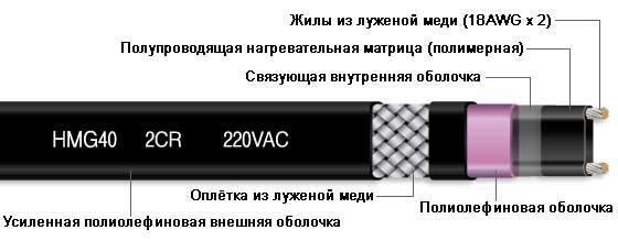 Кабель для обогрева крыш и водостоков-Саморегулирующийся греющий кабель E&STEC  HMG40 -2CR (40 Вт/м) Корея