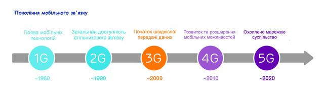 Покоління мобільного зв'язку