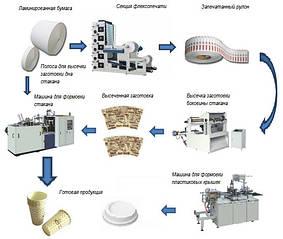 Технология производства одноразовых бумажных стаканов и сахара в стиках