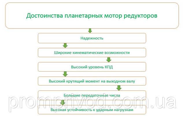 Преимущества планетарного мотор редуктора
