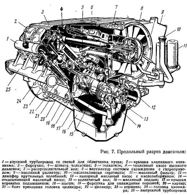 Продольный разрез двигателя Deutz 413