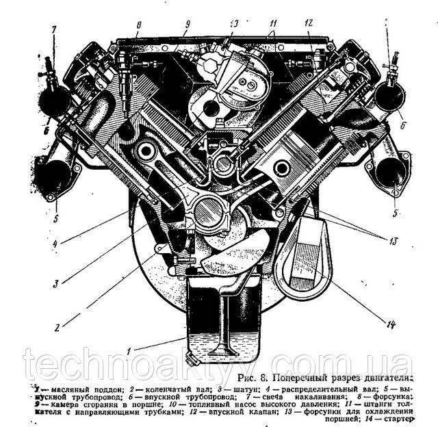 Поперечный разрез двигателя Deutz 413