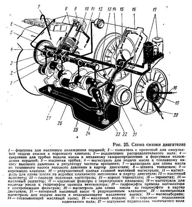 Схема смазки двигателя Deutz 413