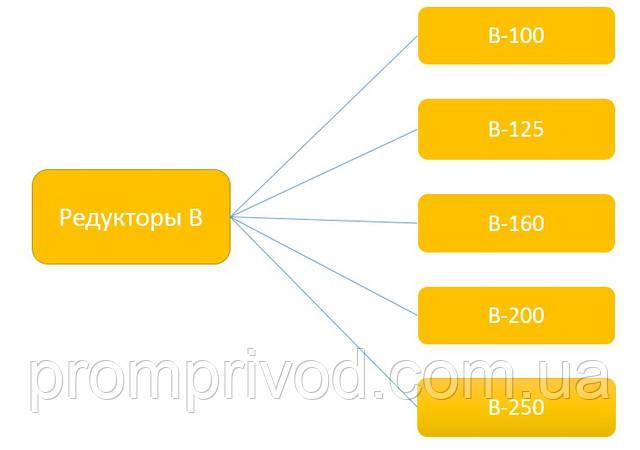 Модели цилиндрических редукторов В