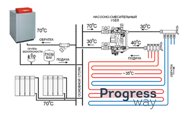 Фото схема подключения теплого пола с котлом
