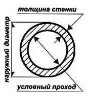 Трубы ВГП ГОСТ 3262-75