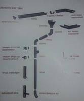Металева водостічна система Raiko виробник польша