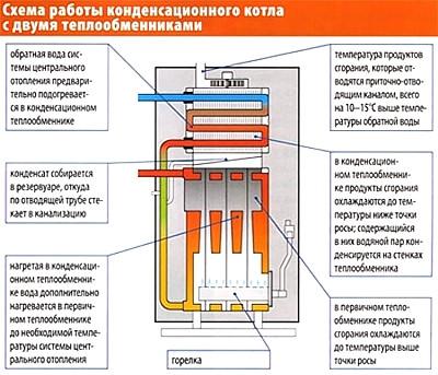 Конденсационный газовый котел Вайлант