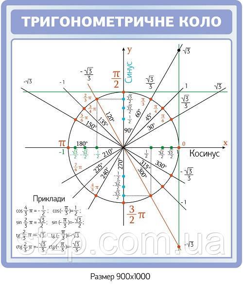Стенд тригонометричне коло - 4077