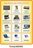 Стенд Від абака до комп'ютера - 4139