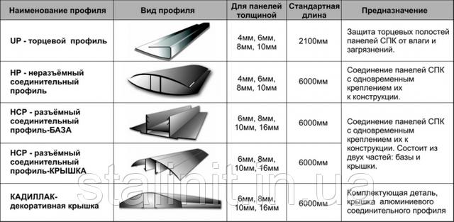 Профили для поликарбоната