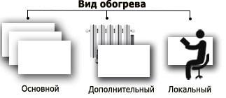Вид обогрева инфракрасный обогреватель