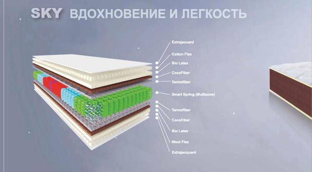 Матрас Скай двусторонний с эффектом Зима-Лето (Высота 25 см)