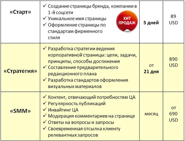 Прайс на услуги SMM в Киеве, Днепре, Харькове, Одессе, Запорожье
