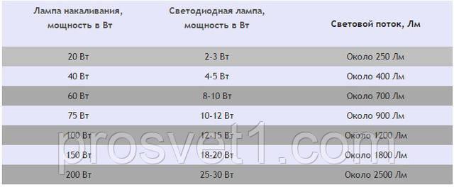 Таблица энергопотребления трековых светильников