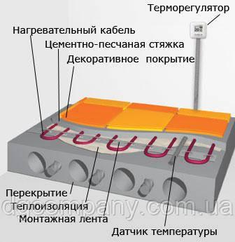 Тепла підлога АТІ двожильний екранований 220 Вт(до 2.5 кв. м)