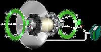Система контроля ограничения крутящего момента CENTA-TLMS для ветровых турбин и промышленности
