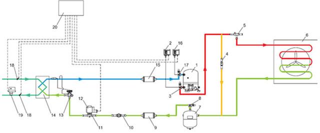 Принципиальная схема чиллера с конденсатором воздушного охлаждения. 1- компрессор, 2-реле высокого давления, 3-клапан запорный, 4-клапан дифференциальный, 5-регулятор давления конденсации, 6-конденсатор воздушного охлаждения, 7-ресивер линейный, 8-клапан запорный, 9-фильтр-осушитель, 10-стекло смотровое, 11-клапан соленоидный, 12-катушка для клапана соленоидного, 13-вентиль терморегулирующий, 14-испаритель пластинчатый паяный, 15-фильтр-осушитель, 16-реле низкого давления, 17-клапан запорный, 18-датчик температуры, 19-реле протока жидкости, 20-щит электрический.