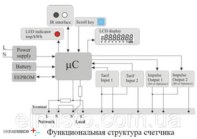 Функциональная структура счетчика Искра