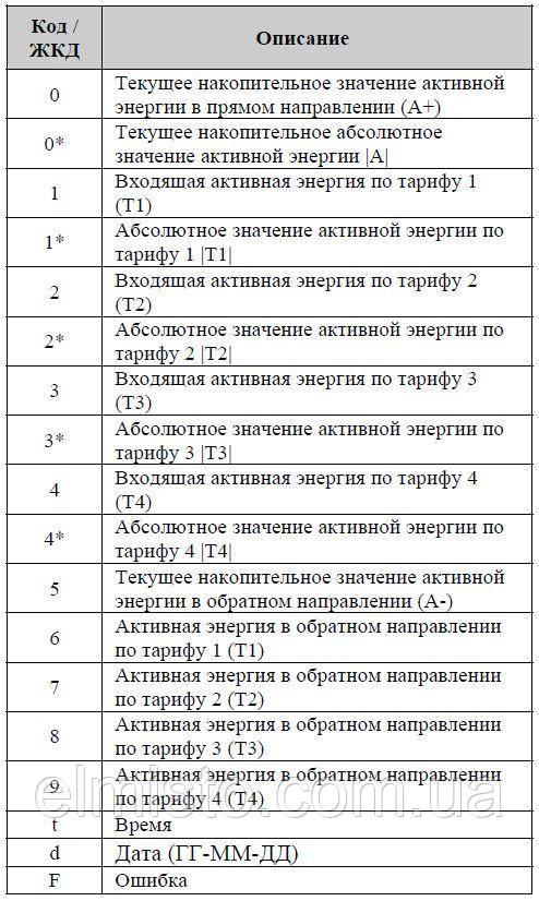 Однофазный электронный счетчик электроэнергии Iskra ME162 - описание кодов
