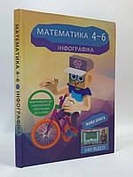 КМмедіа Математика Інфографіка Жива книга (6120-Р)