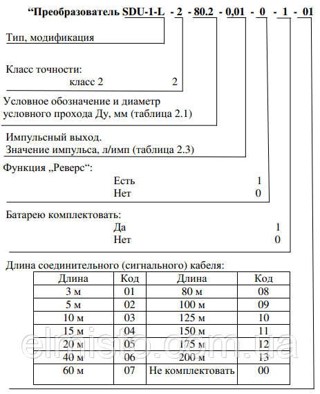 Структура условного обозначения преобразователя SDU-1 в документации и при заказе