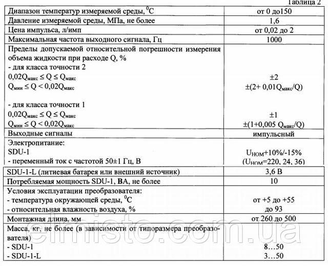 Основные технические характеристики расходомеров SDU-1