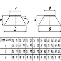 Окапник для дымохода из нержавеющей стали d 100/200мм s 0,5/0,5мм