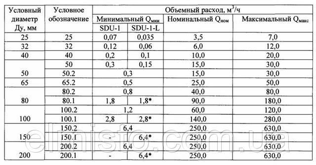 Гидравлические характеристики расходомеров SDU-1